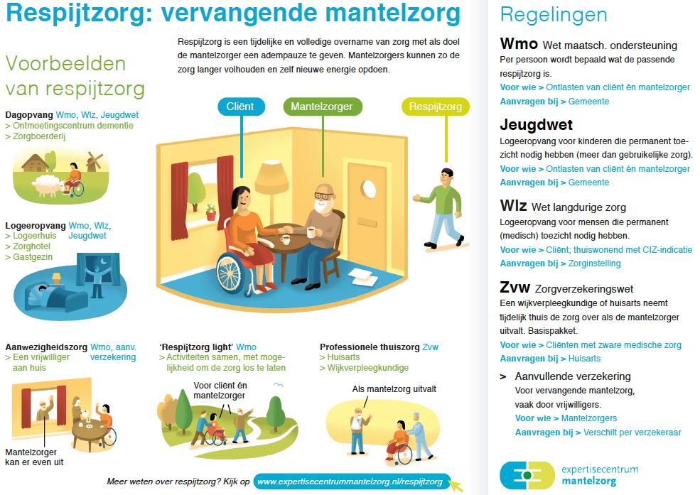 Infographic respijtzorg. Bron: Vilans/Expertisecentrum Mantelzorg